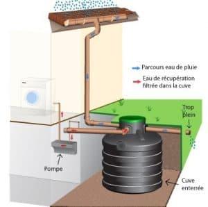 récupérateur eau de pluie crédit d'impôt