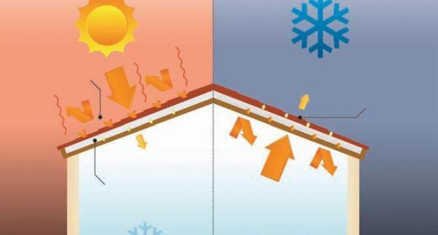 Isolation à 1 euro thermique combles perdues